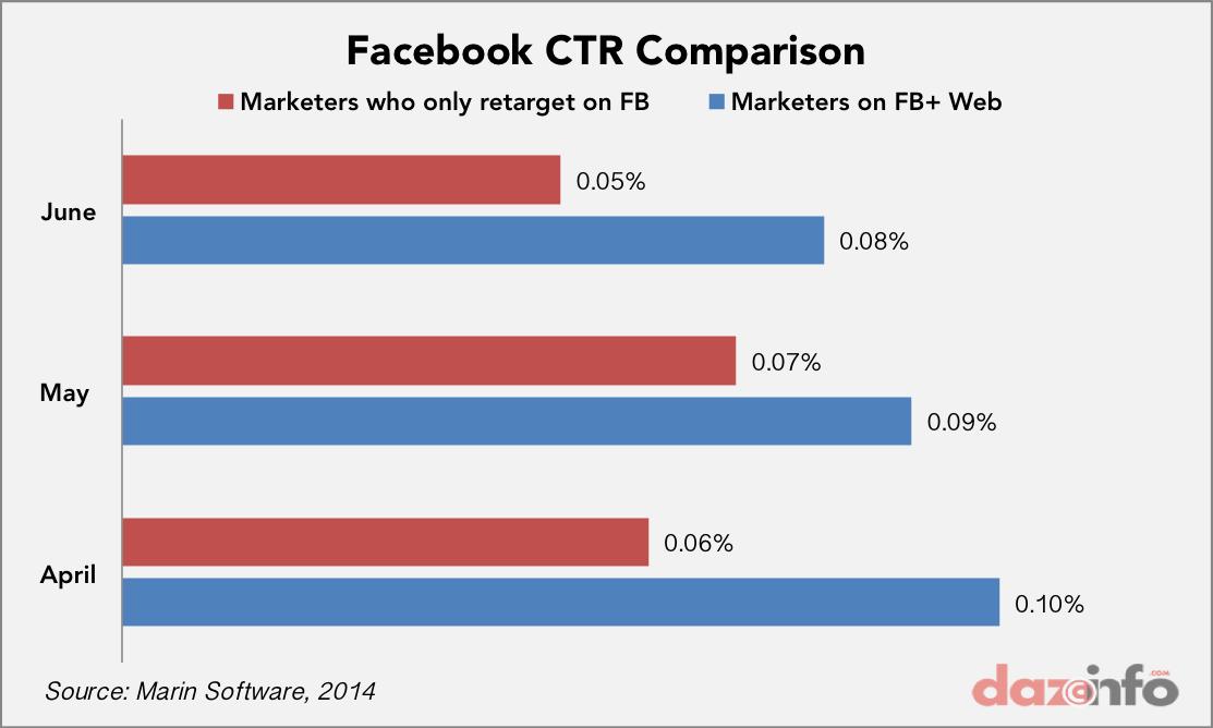 facebook CTR 2014