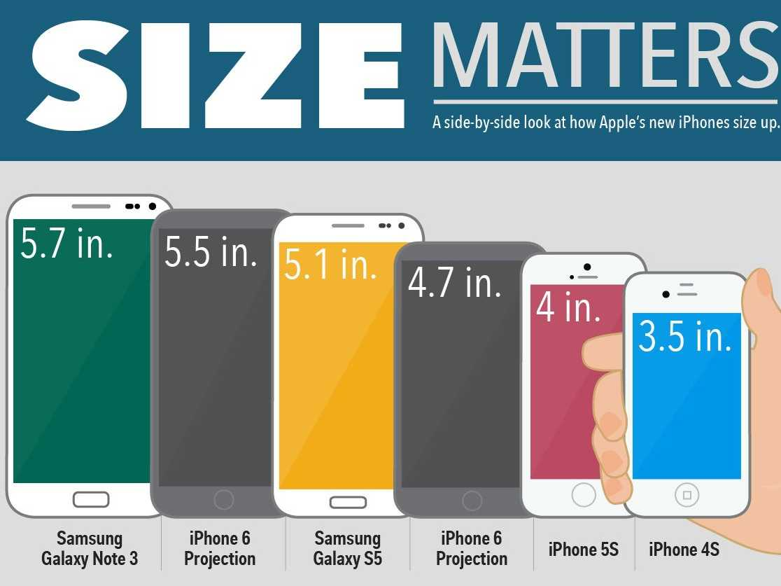 iPhone 6 Size Comparison With Samsung Galaxy Smartphones