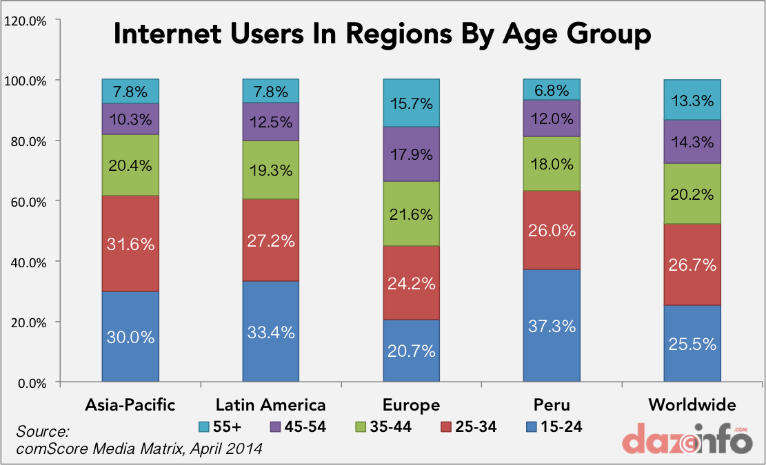 internet users in regions by age group