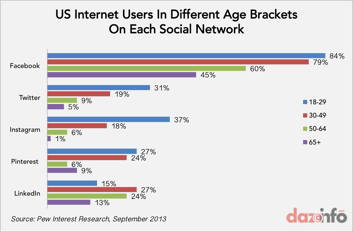 internet users on social networks US