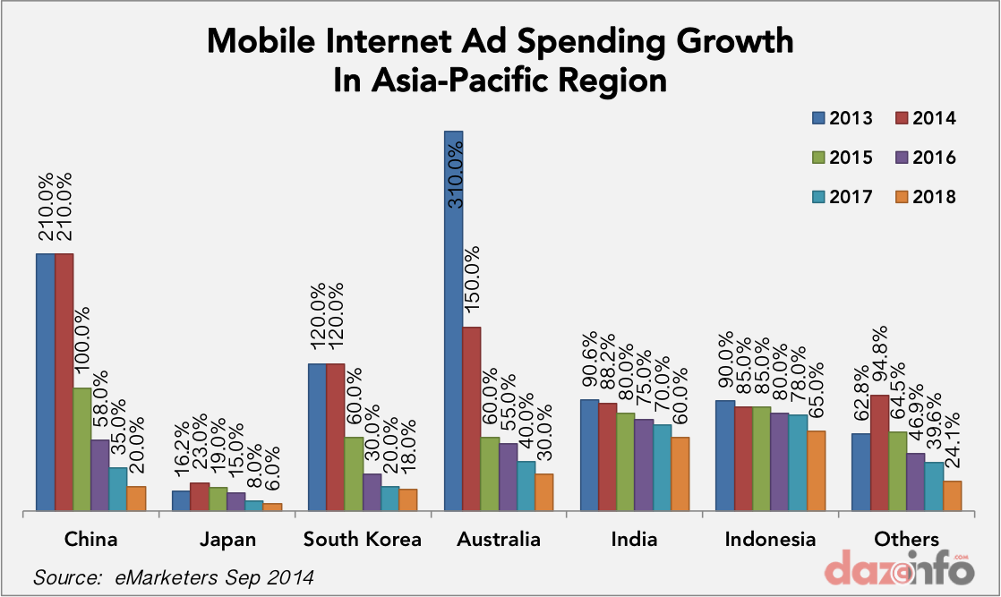mobile ad spending growth asia-pacific 2014 - 2018