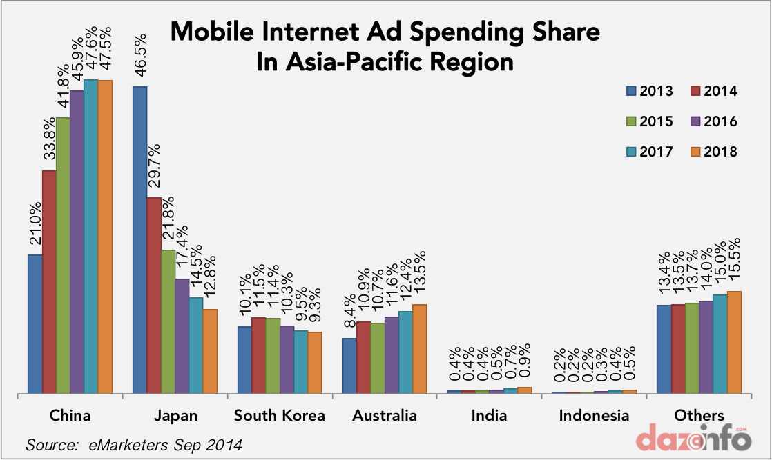 mobile internet ad spending asia-pacific 2014 - 2018