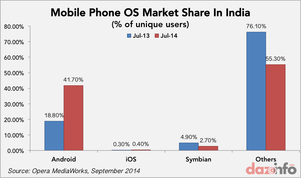 mobile phone os market share india 2014