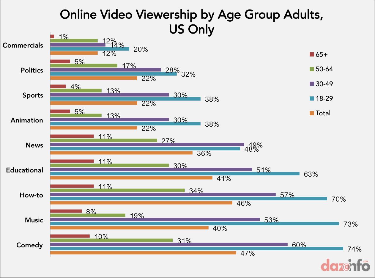 online video viewership in US 2014