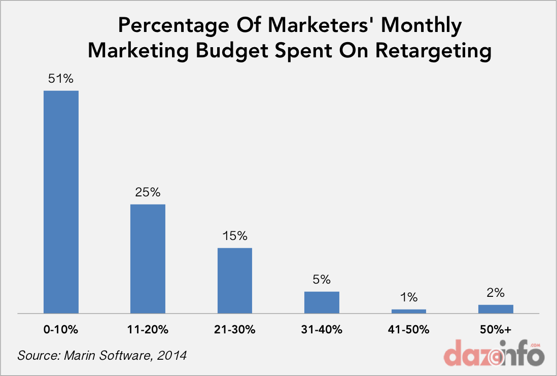 retargeting monthly budget
