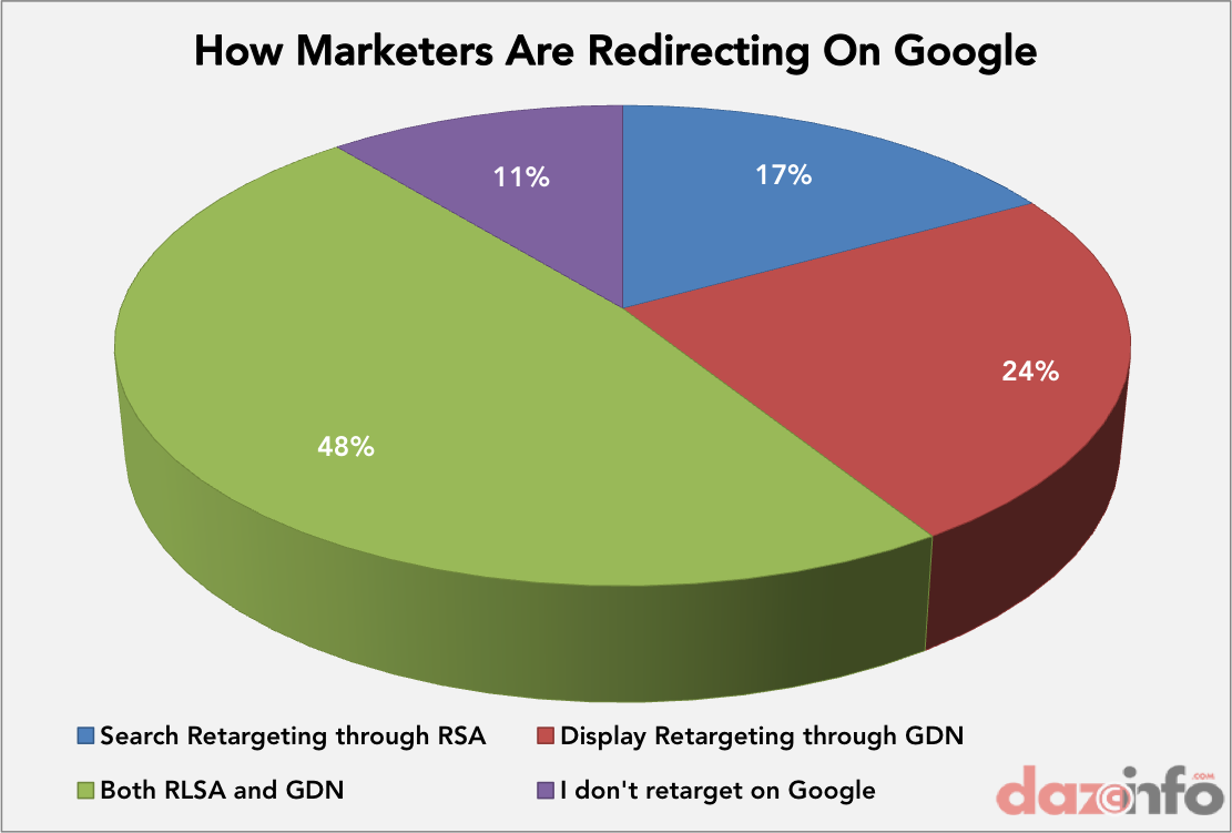 retargeting on Google