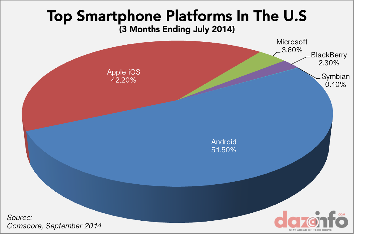 Apple Inc. (AAPL) iPhone Is Growing At The Cost Of Android