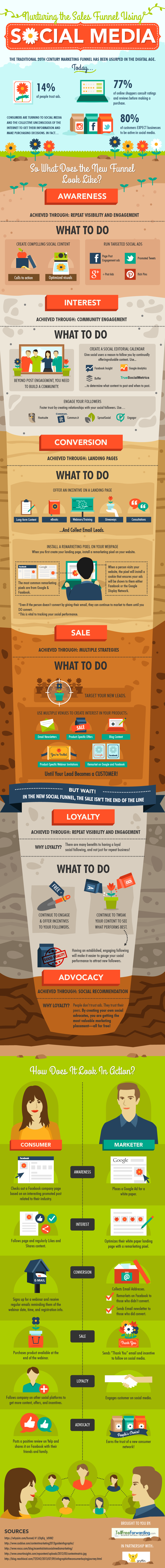 social media marketing branding and sales