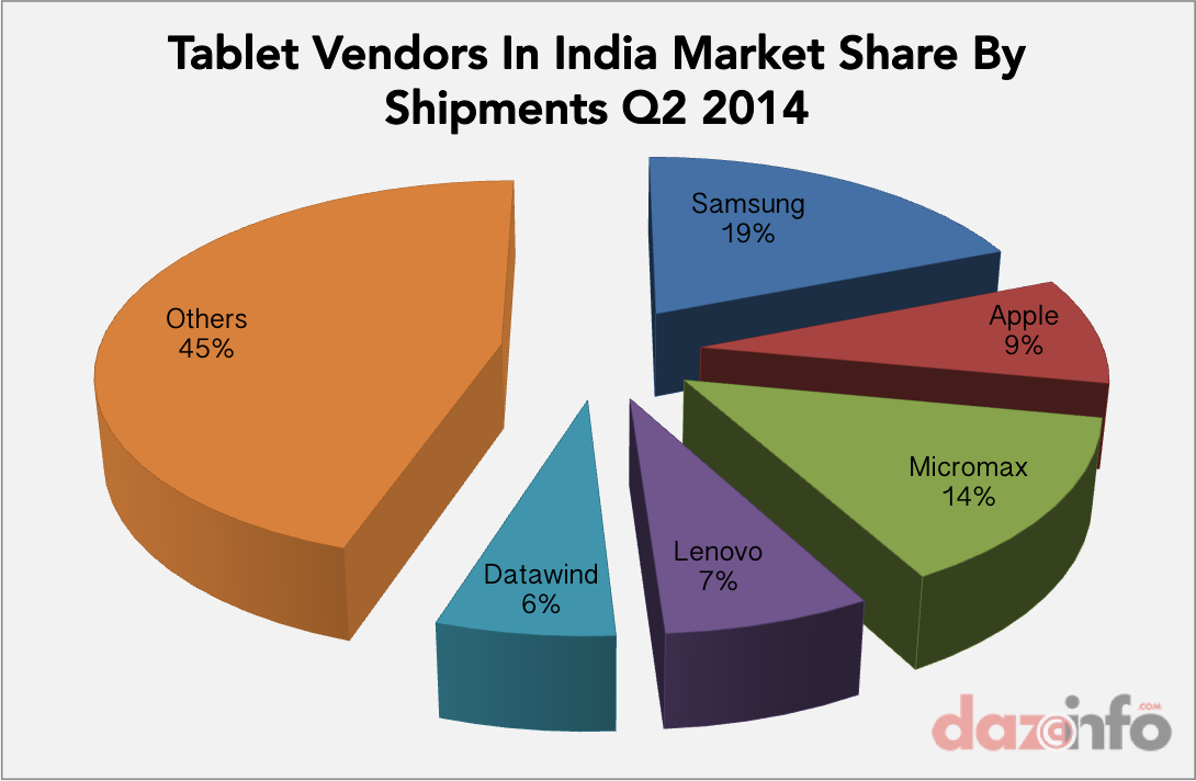 tablet vendors in india market share Q2 2014