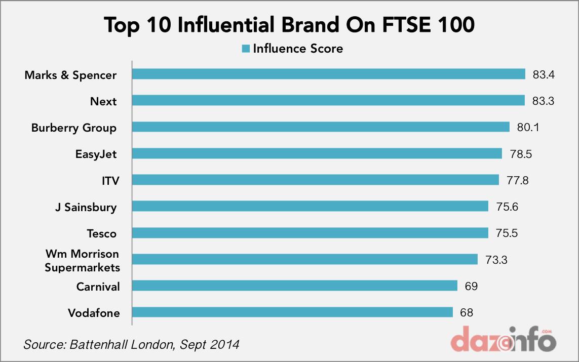 top 10 influential Twitter brands