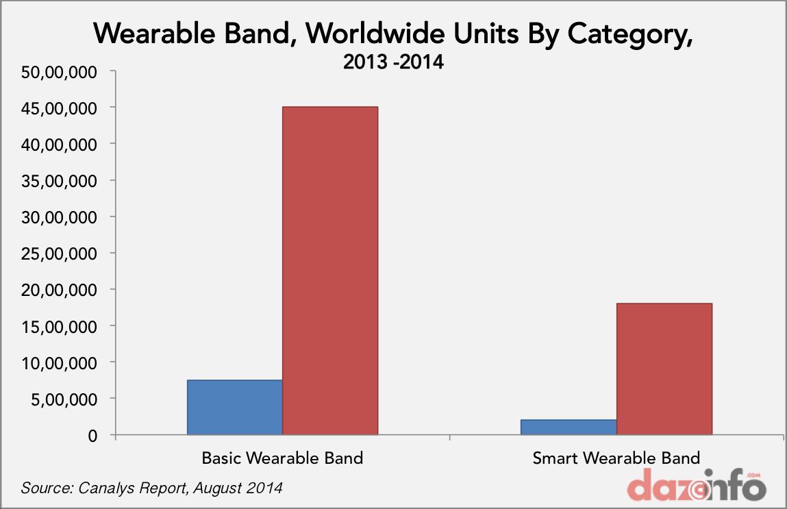 wearable band shipments 1H 2013 - 2014