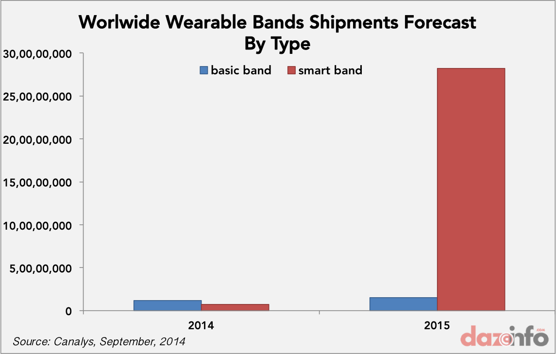 worldwide smart band shipments forecasts 2014 2015