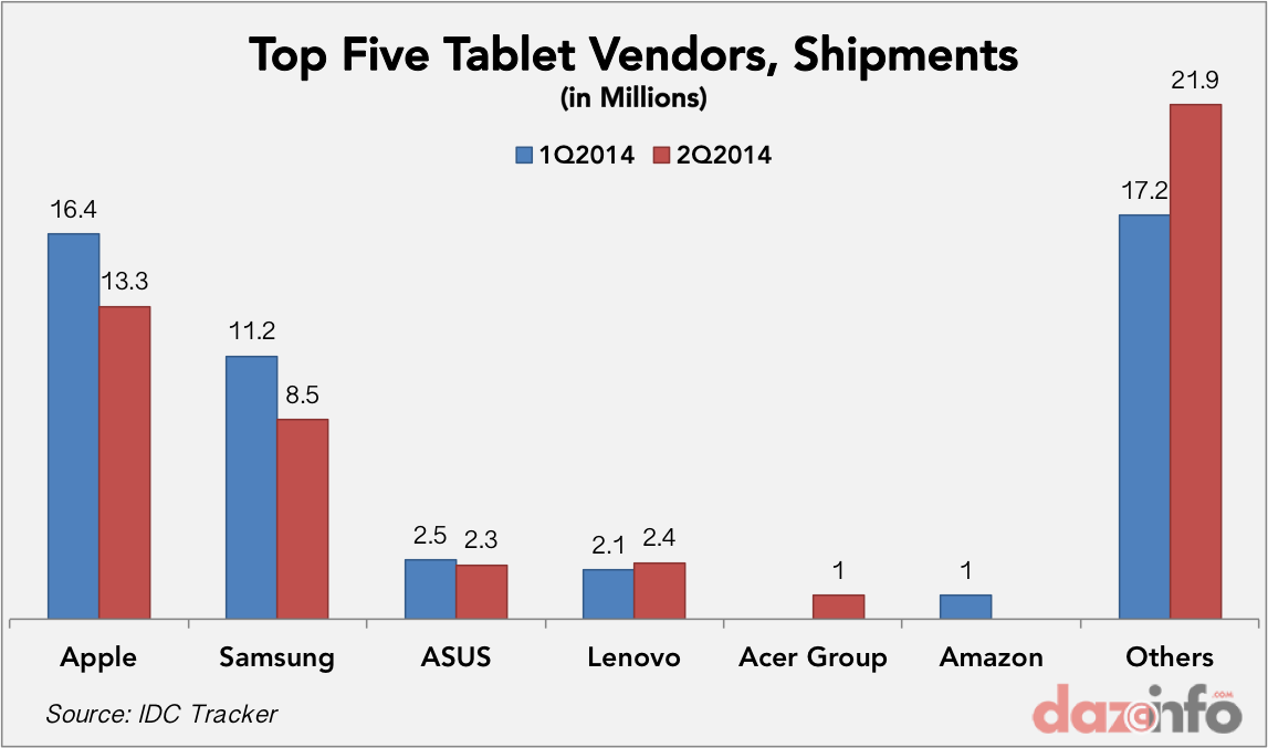 worldwide top tablet vendors 2014