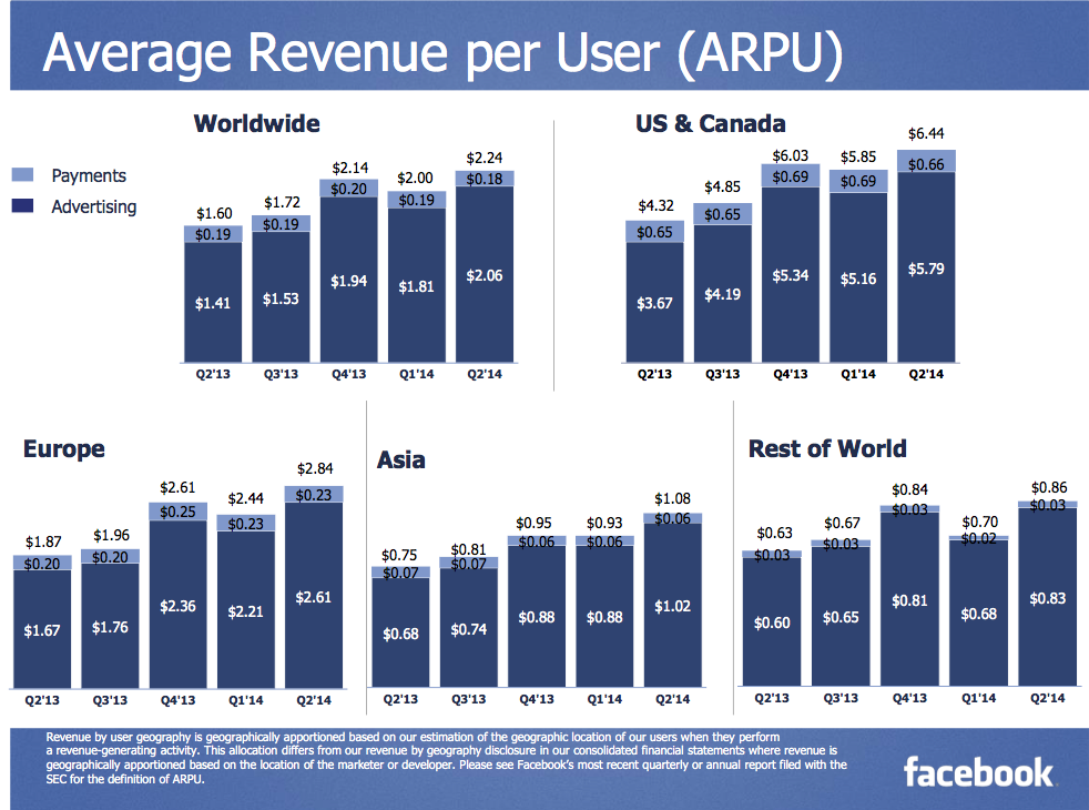 Facebook revenue per user Asia world