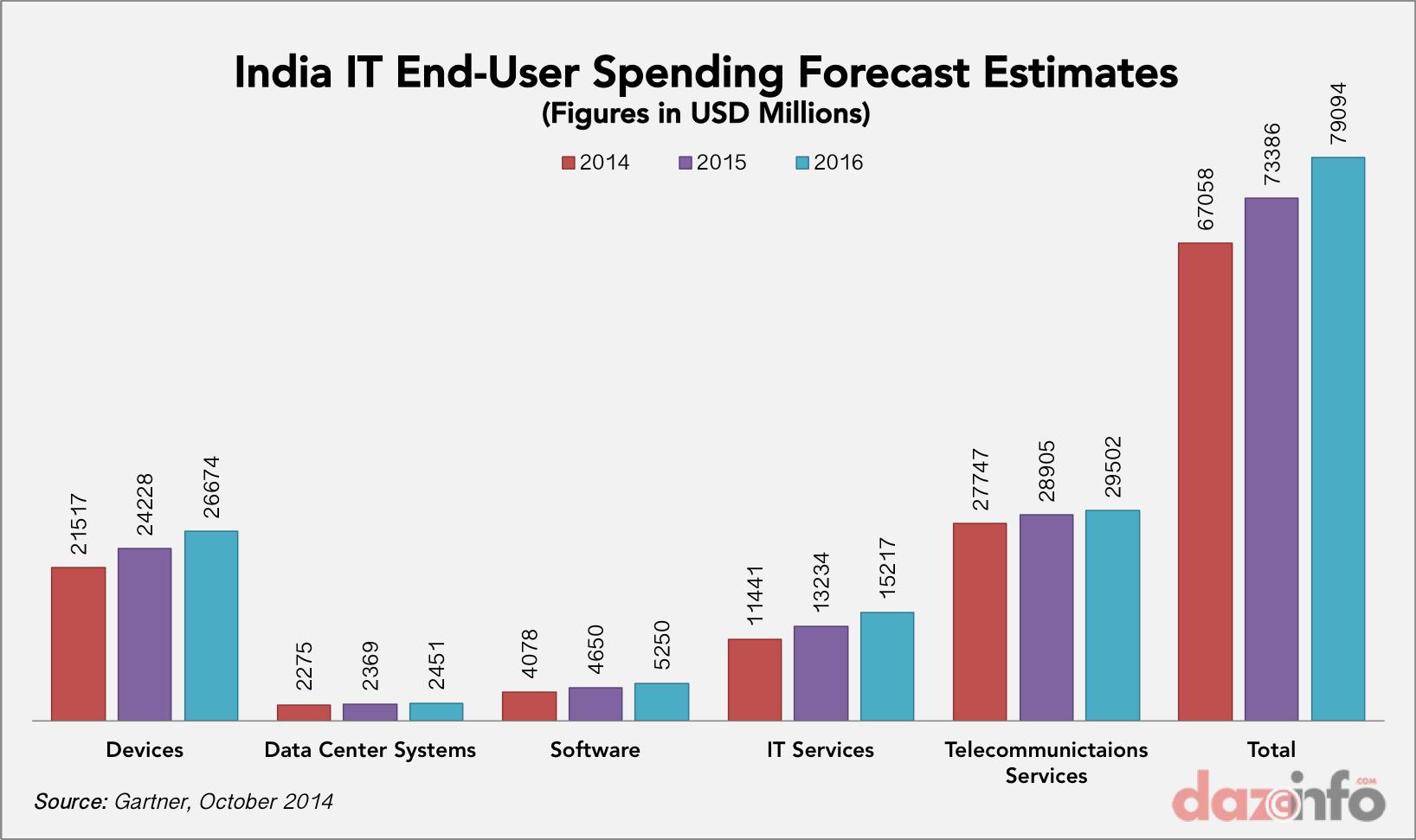 IT spending in India 2014-2016
