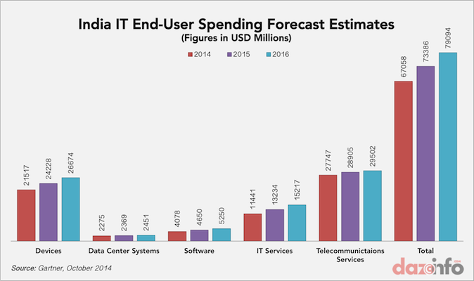 IT spending in India 2014-2016