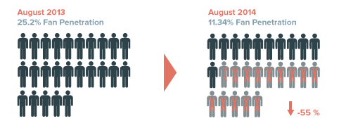 Infographic_August-2014_Fan-penetration