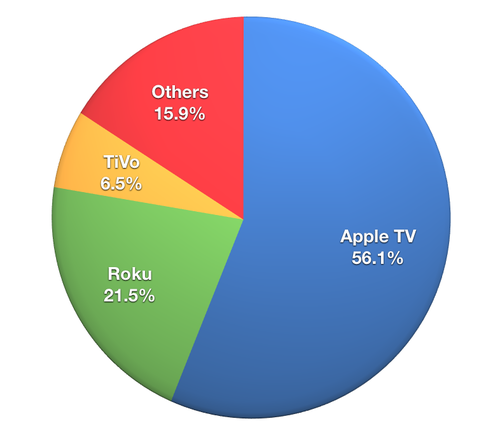 Internet Media Streaming Boxes Market Share 2013