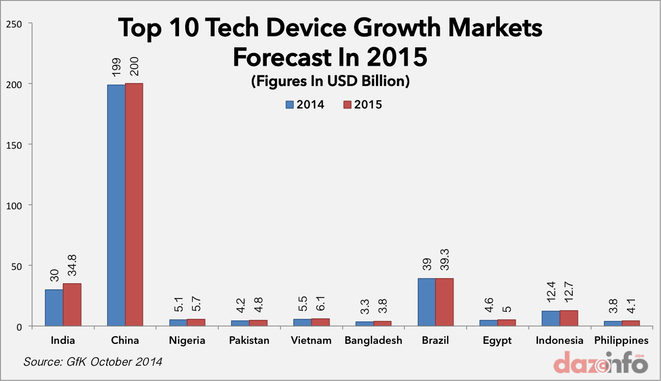Top 10 tech Device growth market 2014 2015