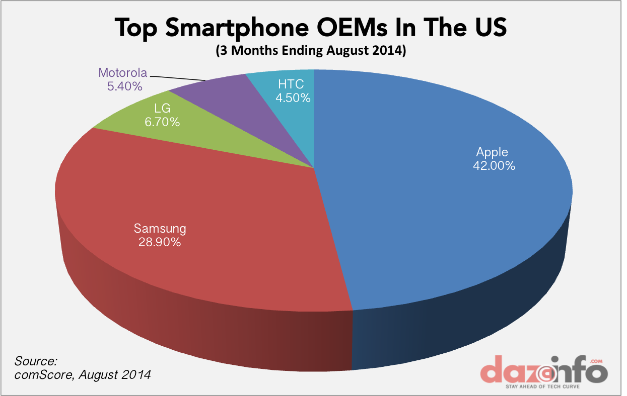 Top Smartphone Vendors US Market share Aug 2014