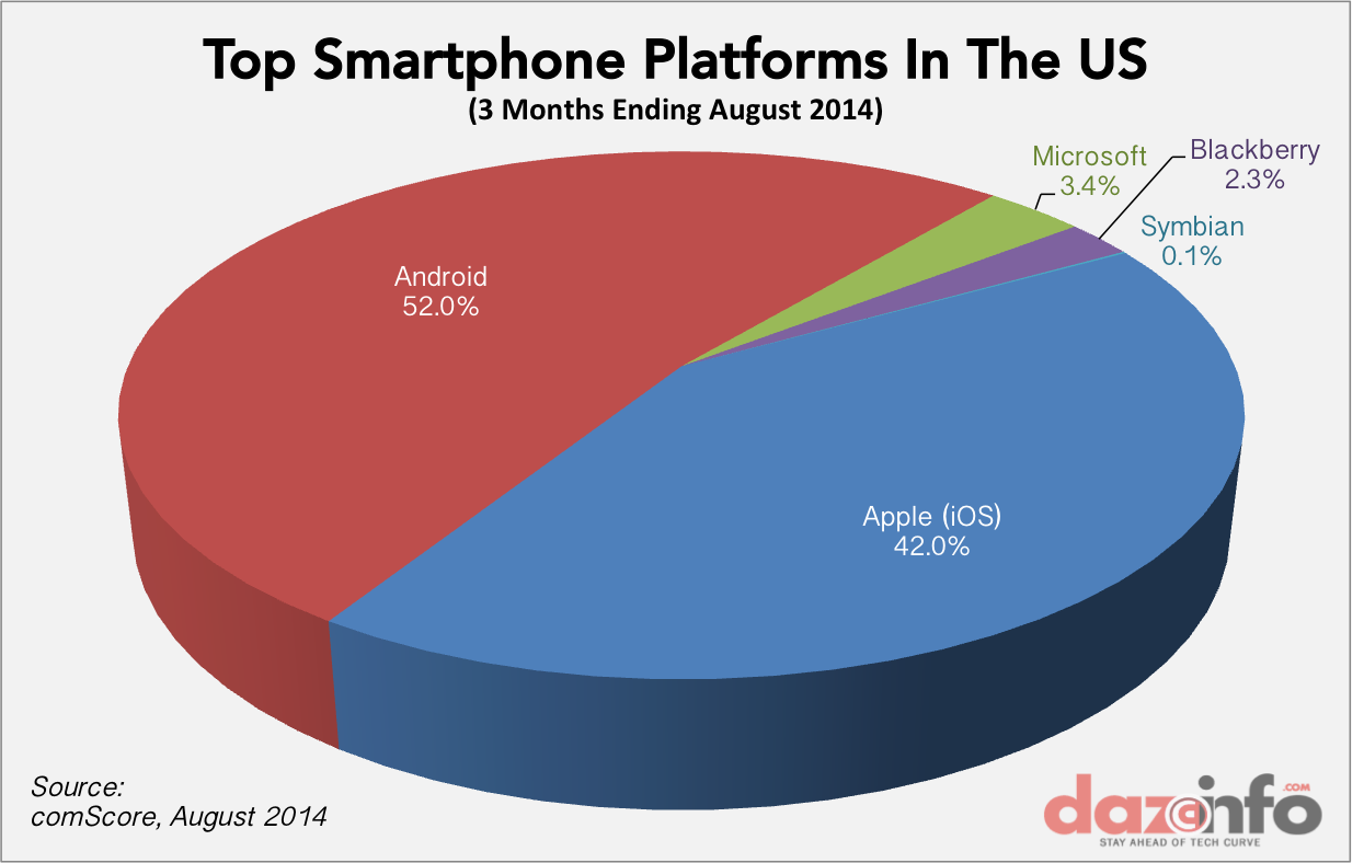Dating app market share