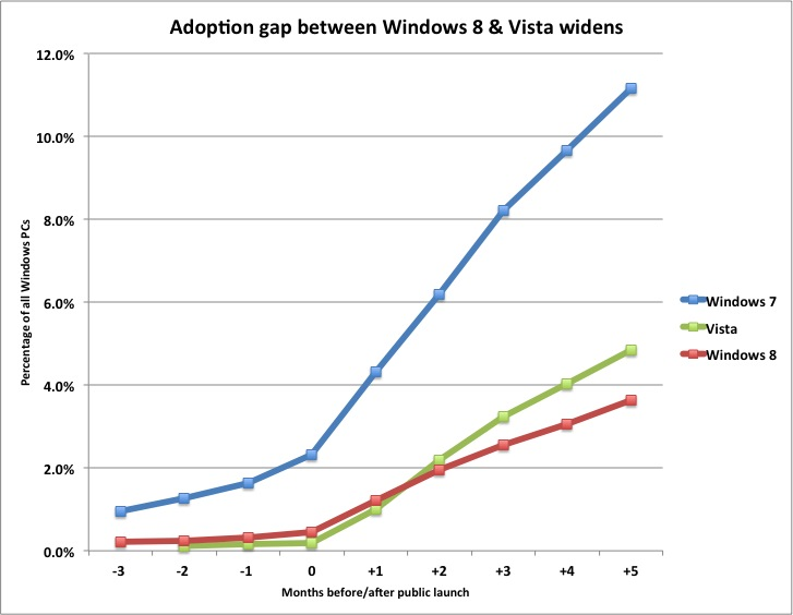Windows 8 Adoption Rate 5 Months After Release