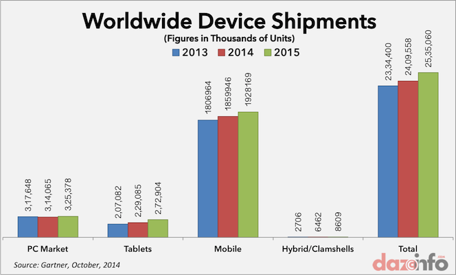Worldwide device shipments 2014 - 2015