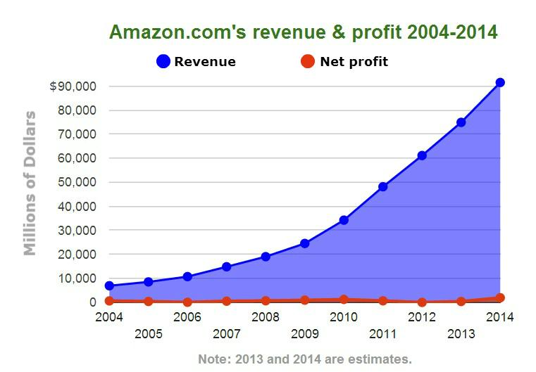 Amazon Growth Revenue