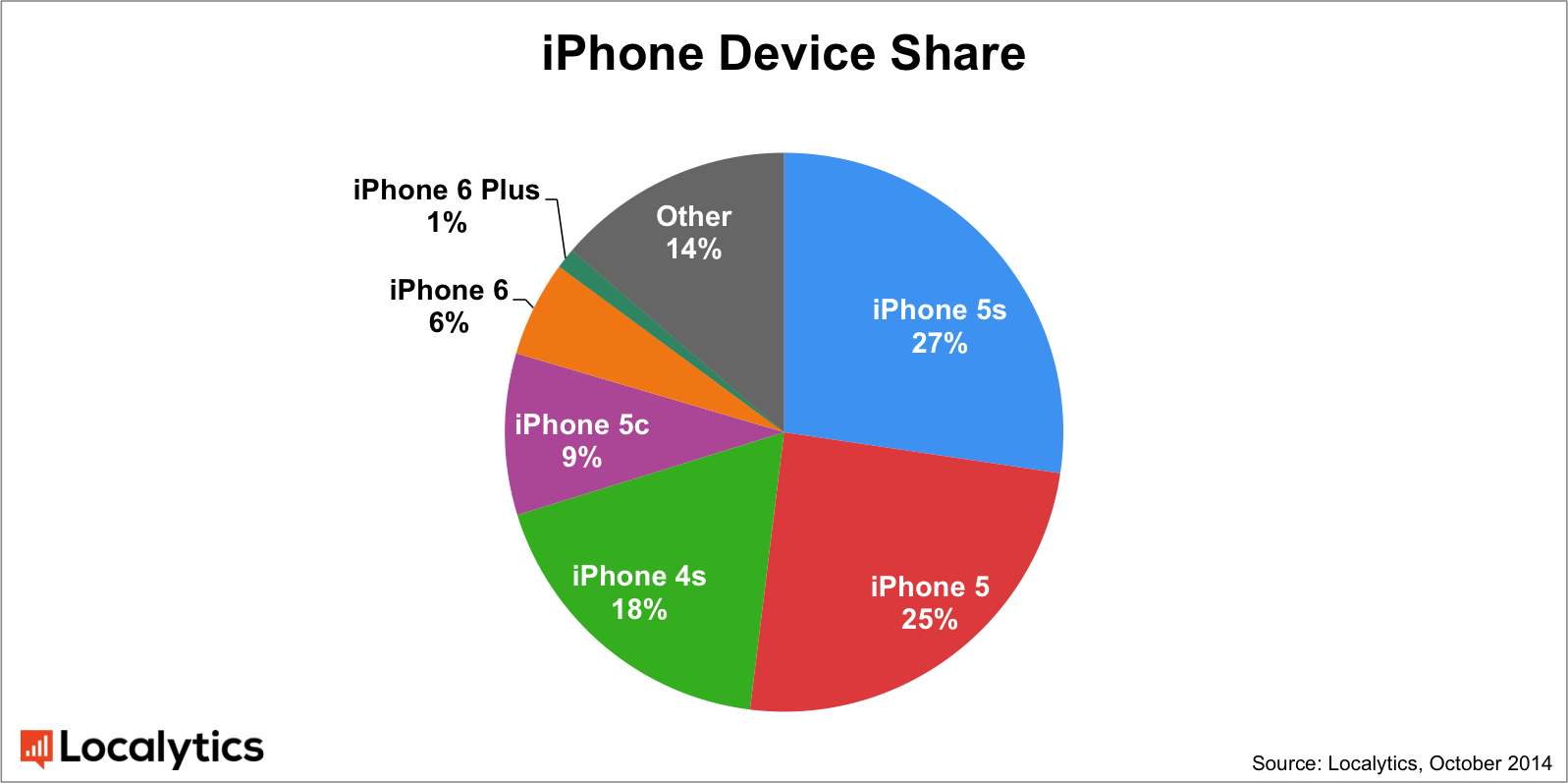 iphone market share with 1 market iphone 6 plus beats iphone 6 in user 12023