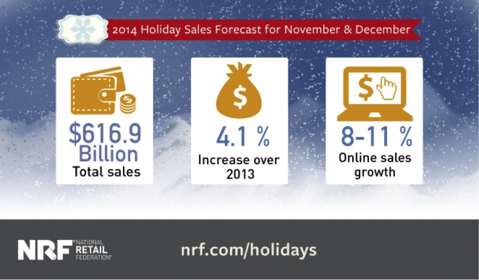 US eCommerce holiday sales 2014