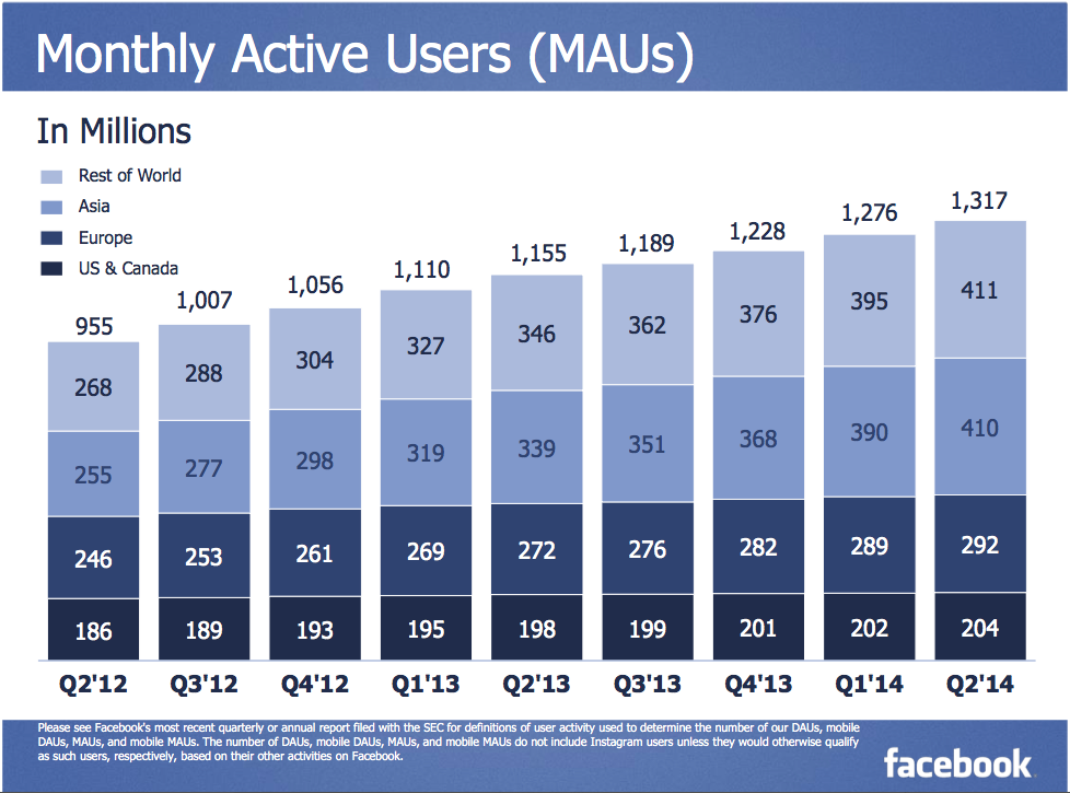 facebook growth in Asia India 2014
