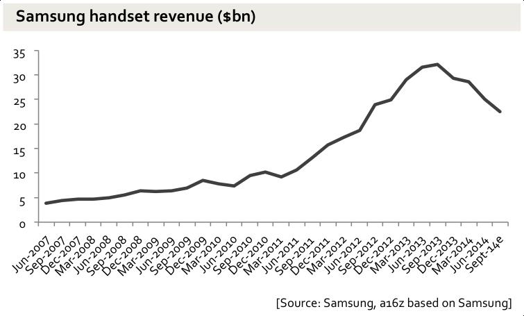 samsung-revenue Q3 2014