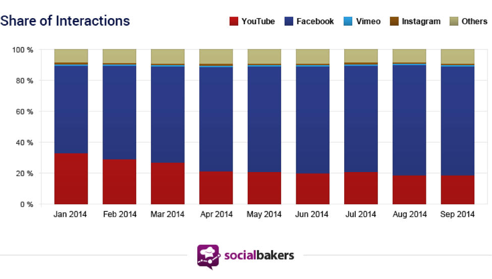 share of interation on Facebook YouTube