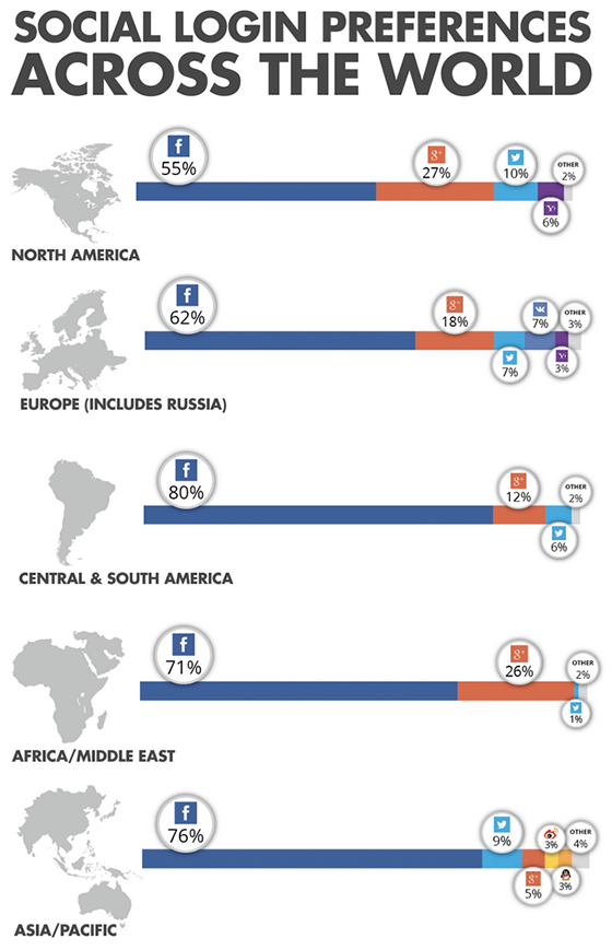 social-login-across-the-world-Q3-2014