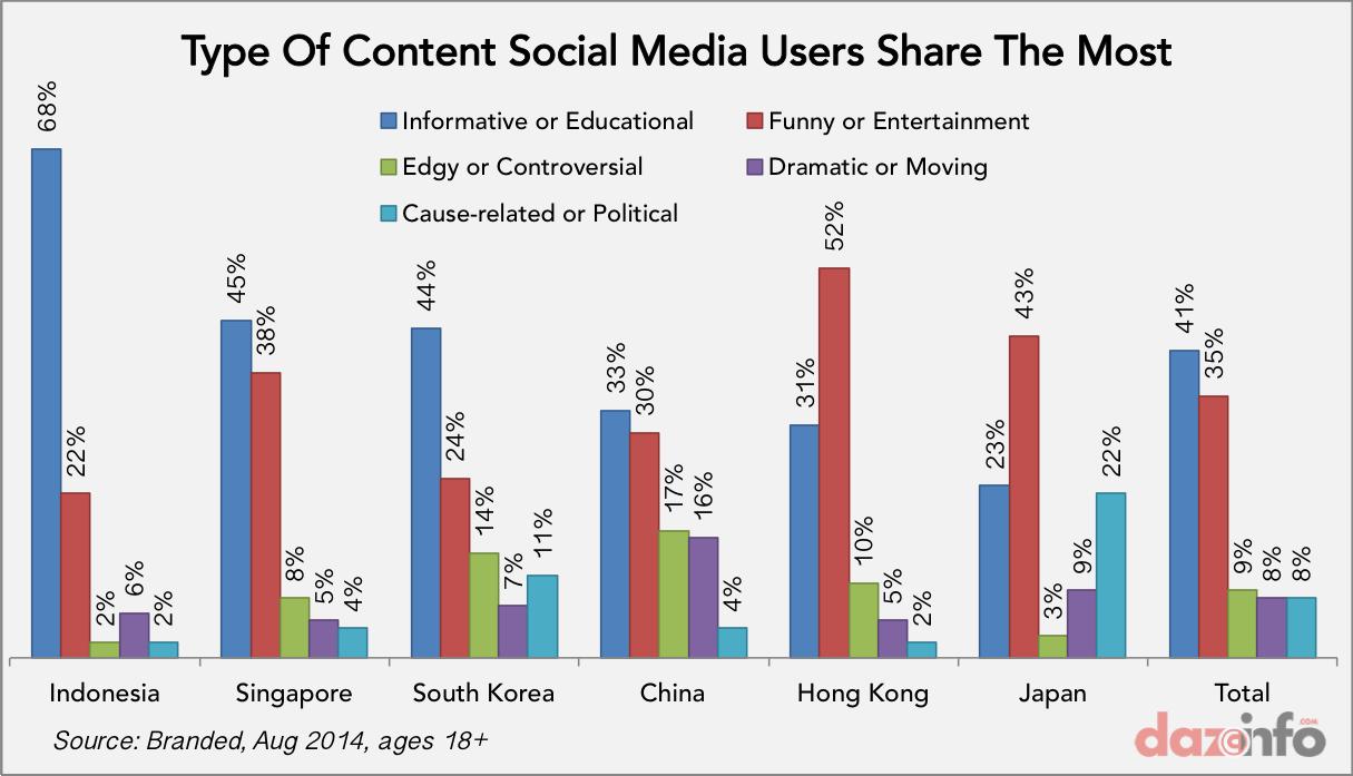 social media content sharing apac