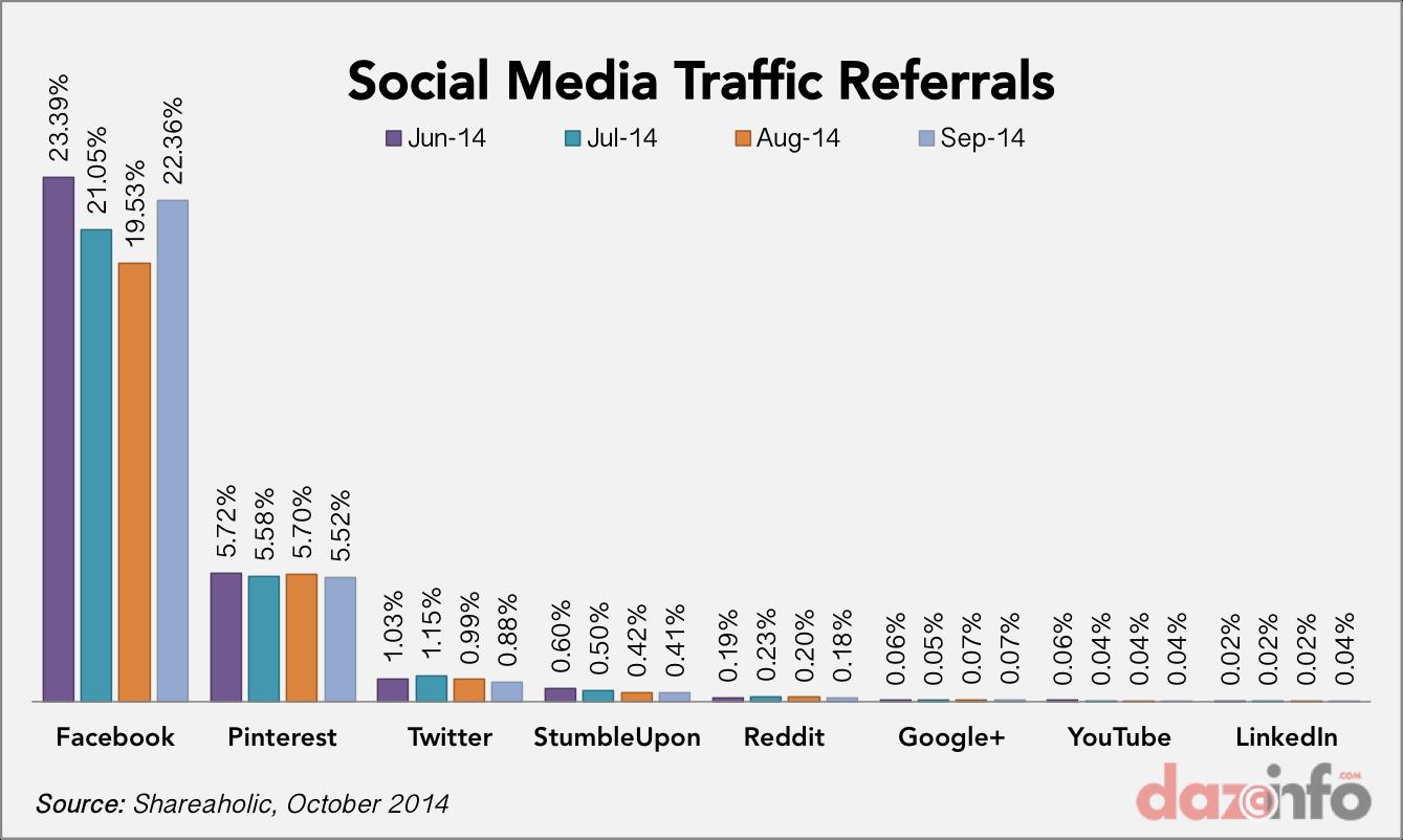 social media traffic referrals Q3 2014