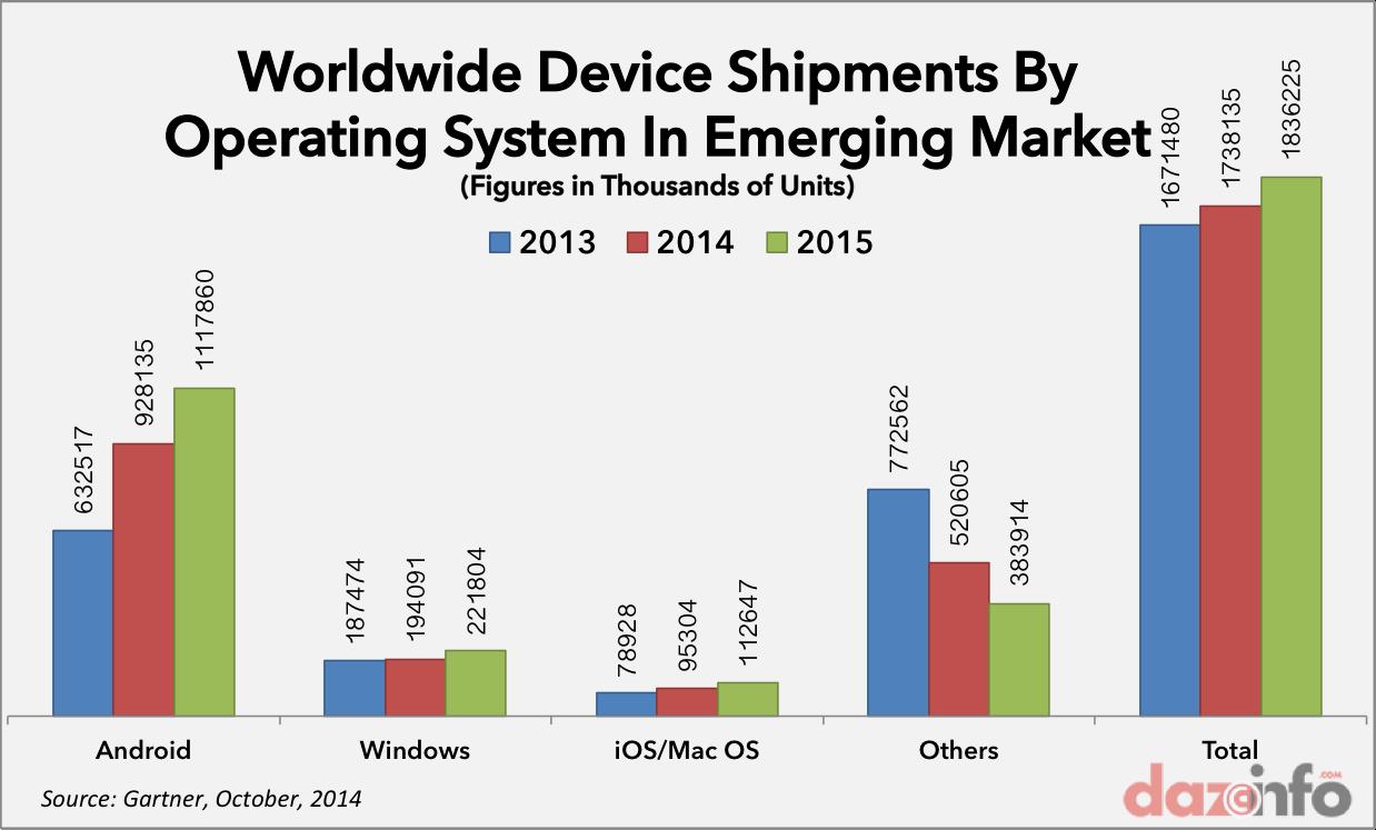 worldwide device shipment emerging markets 2014 2015