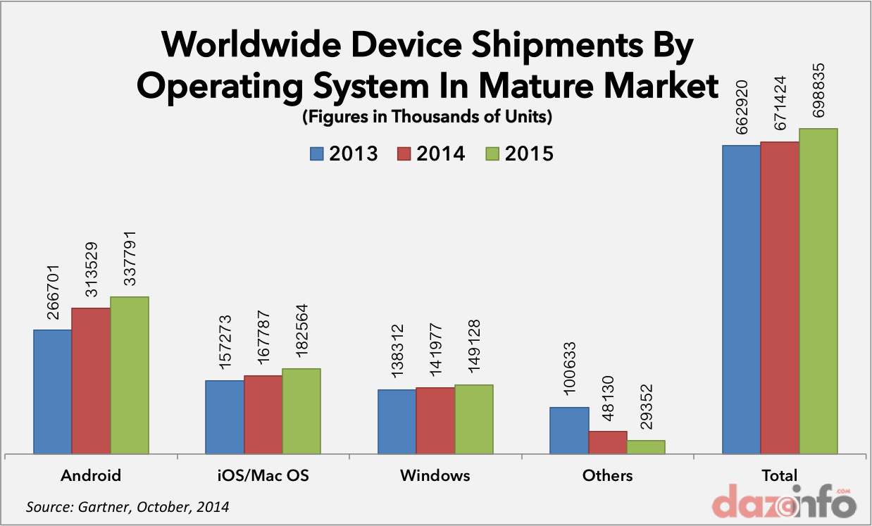 worldwide device shipments by OS mature market 2014 2015