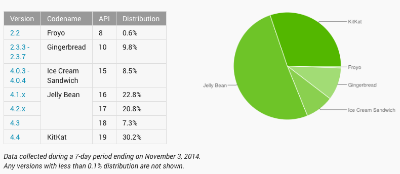 Android Os versions market share Nov 2014