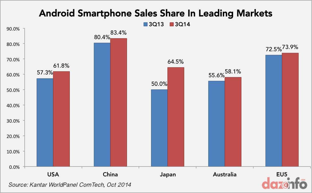 Android smartphone sales share Q3 2014