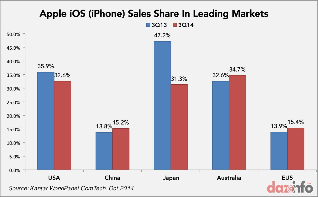 Smartphone Sales Share Q3 2014 Iphone 6 Strengthens Apple