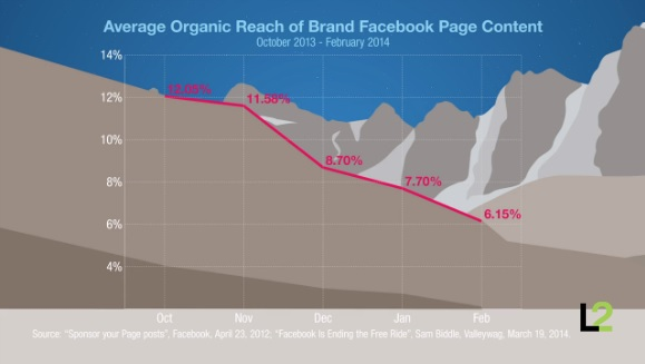 Average Organic Reach of Brand Facebook Page Content