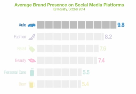 Average brand performance across social media platforms
