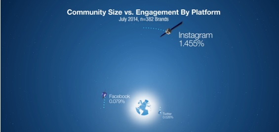Community size vs Engagement by platform