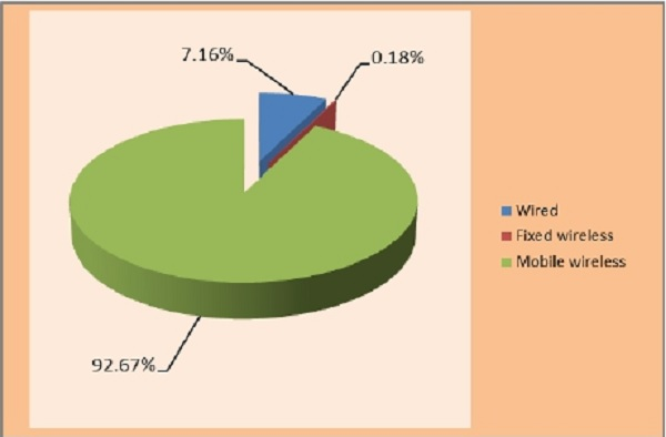 Composition of internet subscribers in India Q2 2014