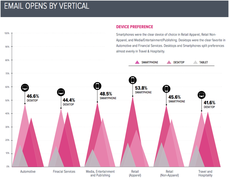 Email opens by vertical