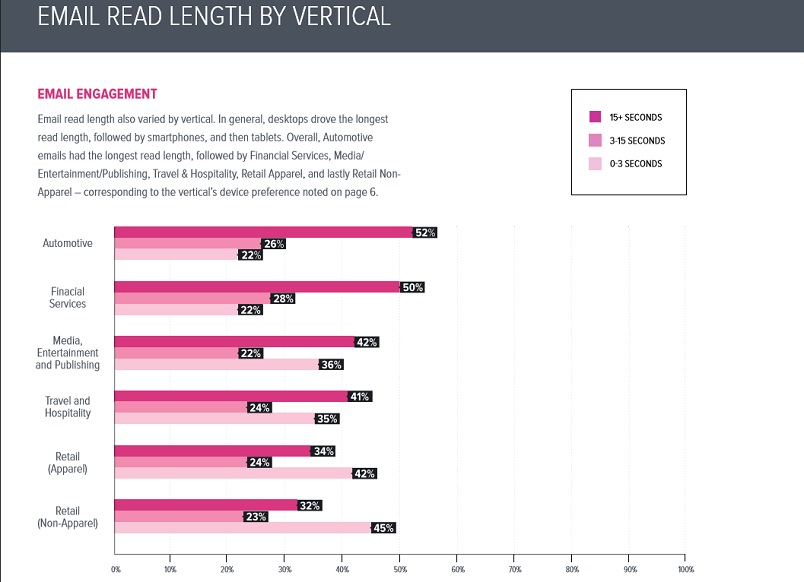 Email read length by vertical