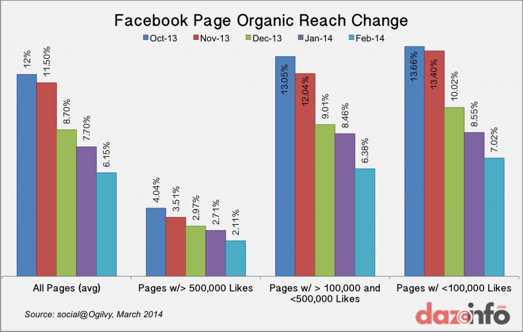 Facebook-Page-Organic-Reach-20141