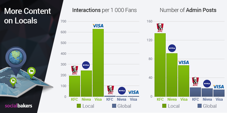 Facebook engagement local vs global pages case study results