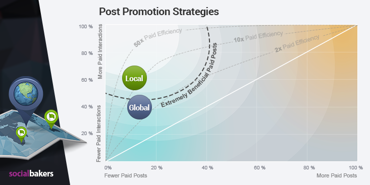 Facebook engagement local vs global pages performance promoted posts